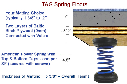 TAG Floor Height