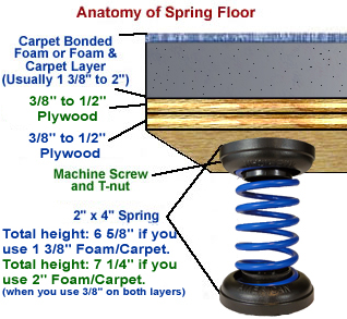 Anatomy of a Spring Floor